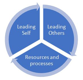The 3 components to leading remotely